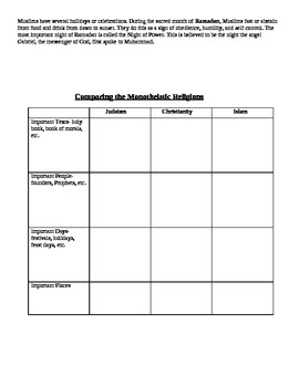 Religions: Monotheistic Bundle Pack (Reading Summaries & Graphic Organizer)