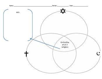 Monotheistic Religions Venn Diagram