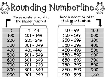Monster Rounding Numberlines: nearest 10 and nearest 100