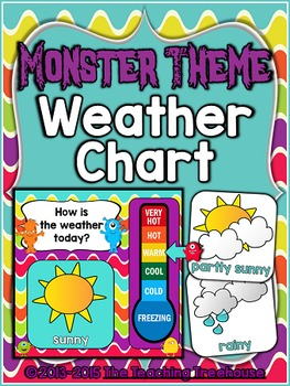 Monster Theme Weather Chart