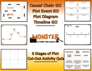 Monster by Walter Dean Myers Plot Analyis Staple-Em Book