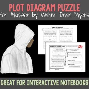 Monster walter dean myers plot diagram puzzle by engage with ela monster walter dean myers plot diagram puzzle ccuart Image collections