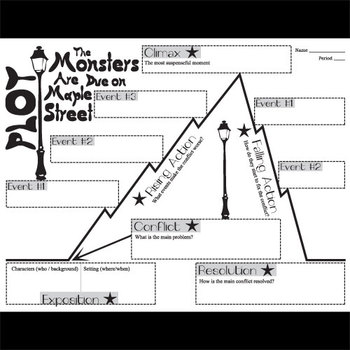 Monsters Are Due on Maple Street Plot Chart Organizer Diagram Arc