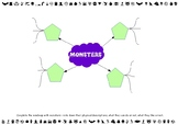 Monsters mindmap