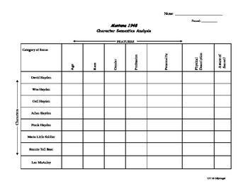 Montana 1948 (Larry Watson) Character Semantic Feature Analysis Chart