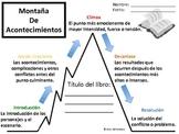 Montaña de Acontecimientos - Story Mountain - Spanish