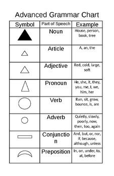 Montessori Advanced Grammar Chart