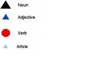 Montessori Approach to Nouns, Verbs, Articles and Adverbs