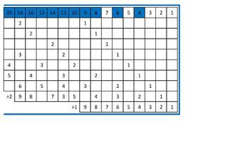Montessori Division Memorization/Finger Charts and Tiles