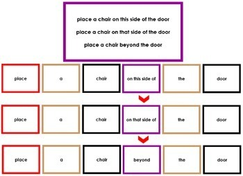 Montessori Elementary Grammar Box #5 - Prepositions (color borders)