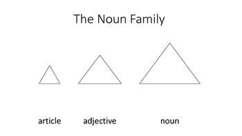 Montessori  Grammar The Noun Family
