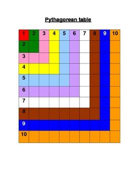 Montessori Pythagorean Table
