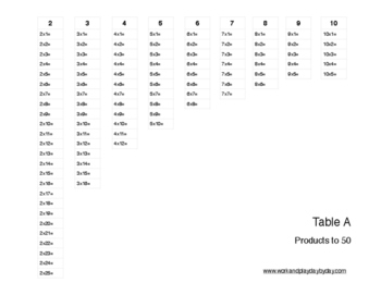 Montessori Tables A, B, & C for Multiplication and Factorization