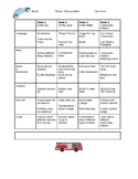 Monthly Transportation Theme for toddler or preschool age groups
