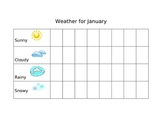 Monthly Weather Charts