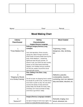 Mood: Mood Making Chart Plus Answers