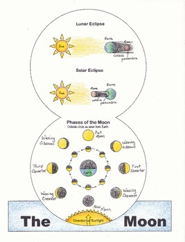Moon Fold Over Book: Eclipses, Phases, Tides (NGSS MS-ESS1)