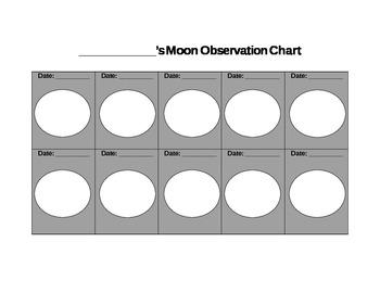 Moon Observation Chart