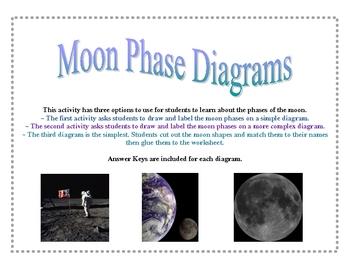 Moon Phase Diagrams