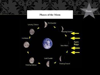 Moon Phase Interactive Powerpoint