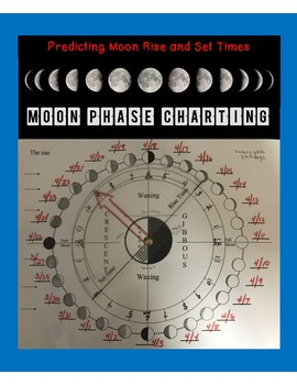 Moon Phase with Rise and Set Times