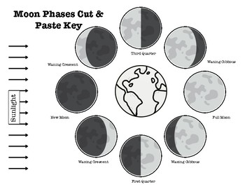 Cut And Paste Moon Phases Activity Answers