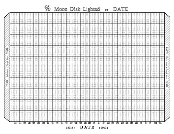 Moon Phases Data SURFFDOGGY