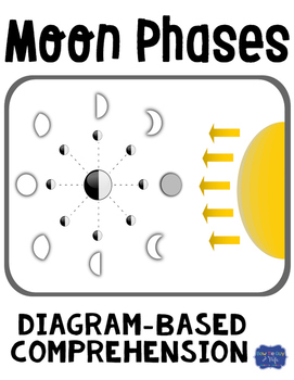 Moon Phases Diagram & Comprehension Questions