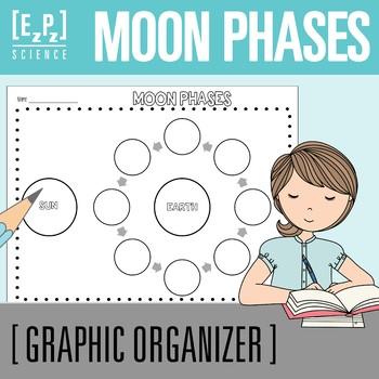 Phase Diagram Teaching Resources Teachers Pay Teachers