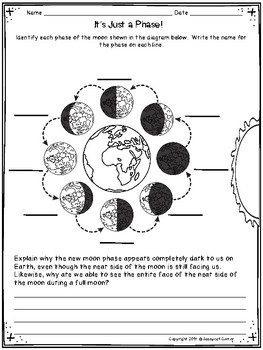 Moon Phases Foldable Minibook and Comprehension sheets