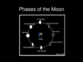 Moon Phases / Lunar Phases viewed from Earth and Space PPT