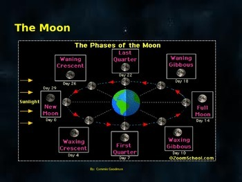 Moon Phases POWERPOINT 4th Grade Science