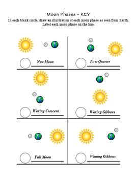Moon Phases Position of Sun, Earth, Moon Activity with KEY