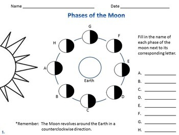 Phases of the Moon - Moon Phases Quiz