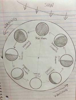 Moon Phases Wheel for Interactive Science Notebooks
