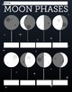 Moon Phases and Constellations