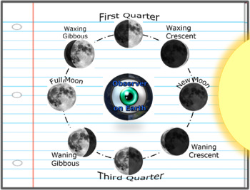 moon phases of the moon with oreos tides seasons lesson tpt. Black Bedroom Furniture Sets. Home Design Ideas
