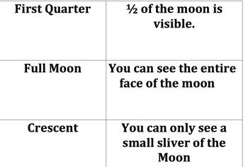 Moon Vocabulary