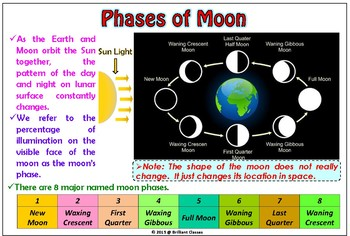 Moon phases and Ocean tides Colorful Posters for Classroom