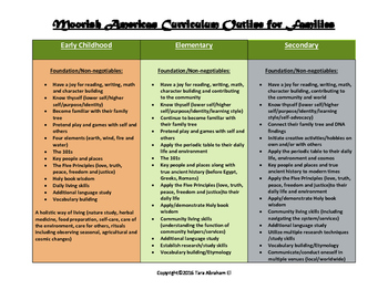 Moorish American Curriculum Outline for Families