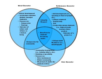 Moral, Performance, Civic Character Diagram