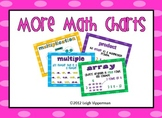 More Math Charts (Multiplication)