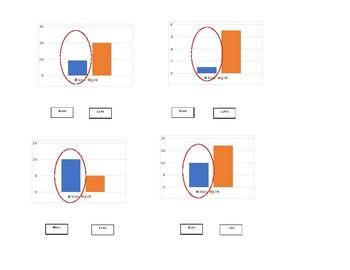 More or less Bar Graph Alternate Assessment material