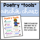 Poetry Tools Poster