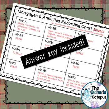 Mortgages & Annuities Task Cards - Leveled - Suitable for Review Games