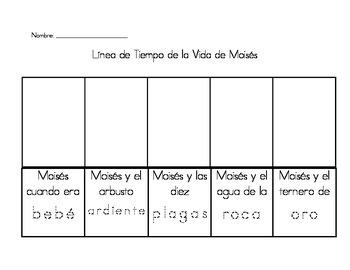 Moses Timeline - Spanish