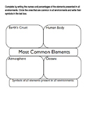 Most Common Elements