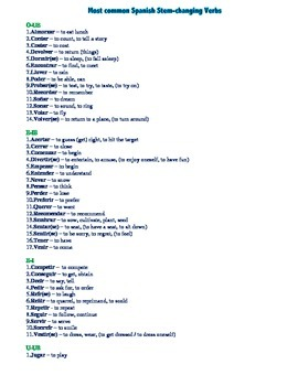 Most common Spanish reg/irreg/stem-chang verbs - lists + quizzes