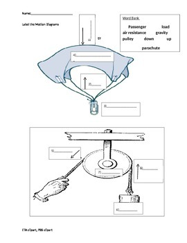 Motion Diagrams on Gravity , Air Resistance, and Pulleys