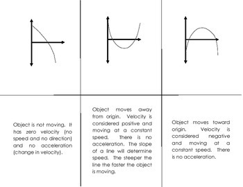 Motion Using Position vs Time Graphs Interpretation Matching Game